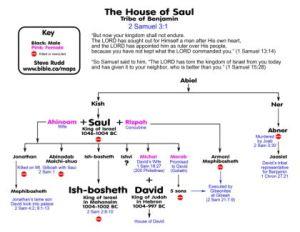 genealogy-house-of-saul-abiel-kish-ahinoam-jonathan-abinadab-malchi-shua-ishvi-ish-bosheth-michal-merab-rizpah-armoni-mephibosheth-ner-abner-jaasiel-zibla